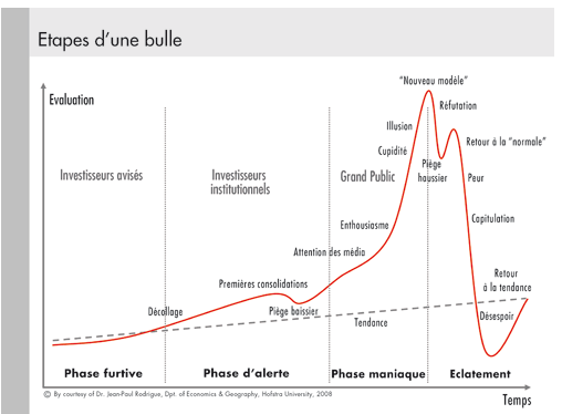 Les-etapes-dune-bulle-le-bull-trap